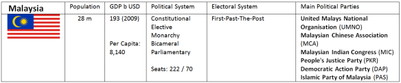 Malaysia Parties