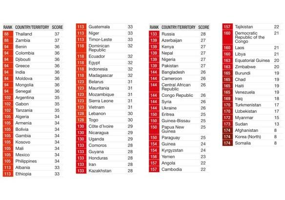 SPERRFRIST 05.12.12 5:00 GMT / Corruption Perceptions Index 2012 / Transparency International