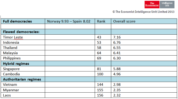 Economist SEA DEmocracy Index