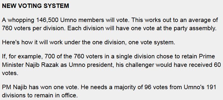 UMNO new voting system