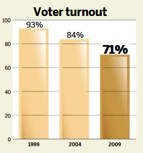 Indo turnout