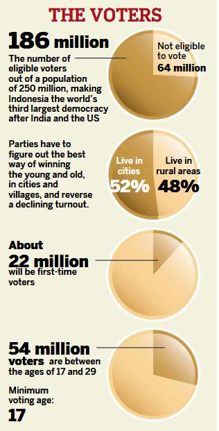 Indo voters