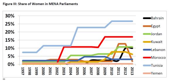 MENA women's participation