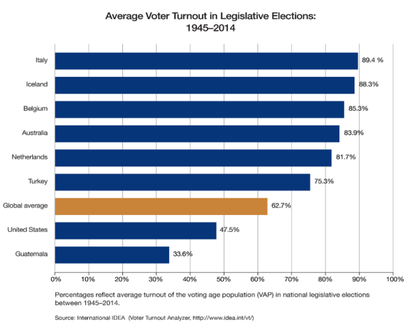 low voter turnout One theory for low voter turnout is the inability to sneak away from work in response, a group of more than 300 companies nationwide pledged to give their employees time to vote this year.