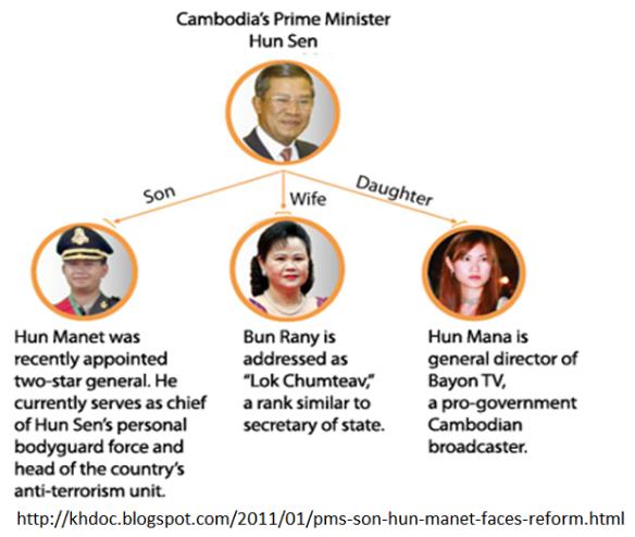 Hun Sen Clan