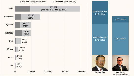 Hun Sen Facebook