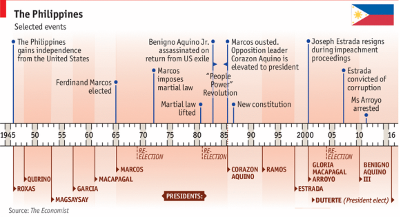 Philippines Political History