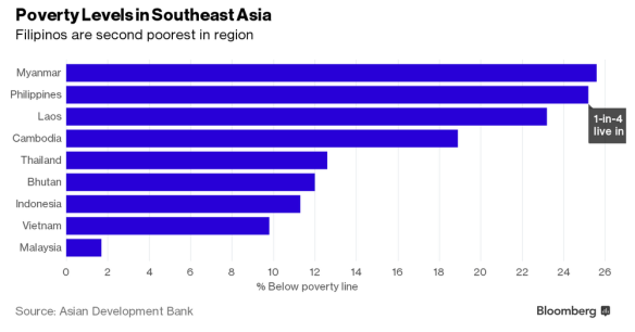 Poverty levels in SEA