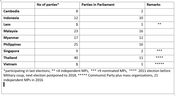 number-of-parties