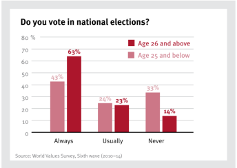 voters-by-age