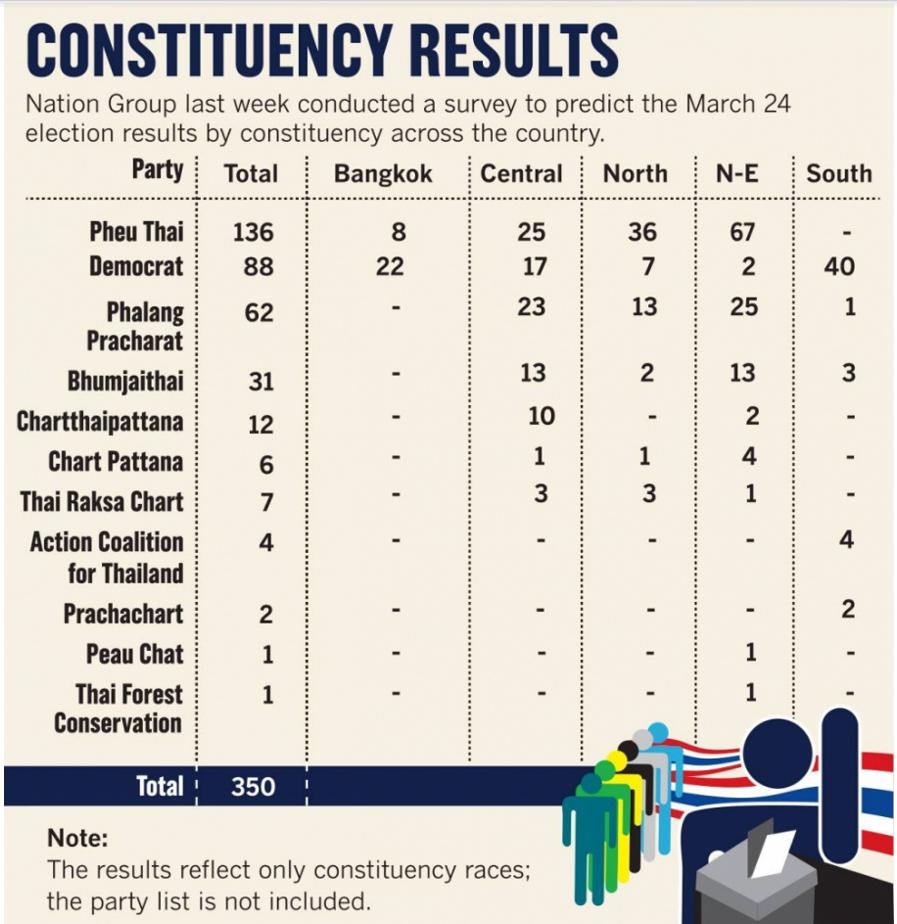 Nation survey