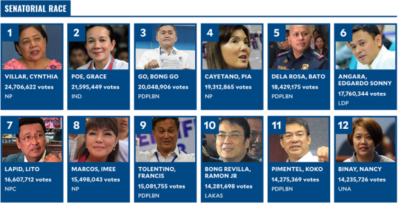 Mid-term Elections In The Philippines: Landslide For